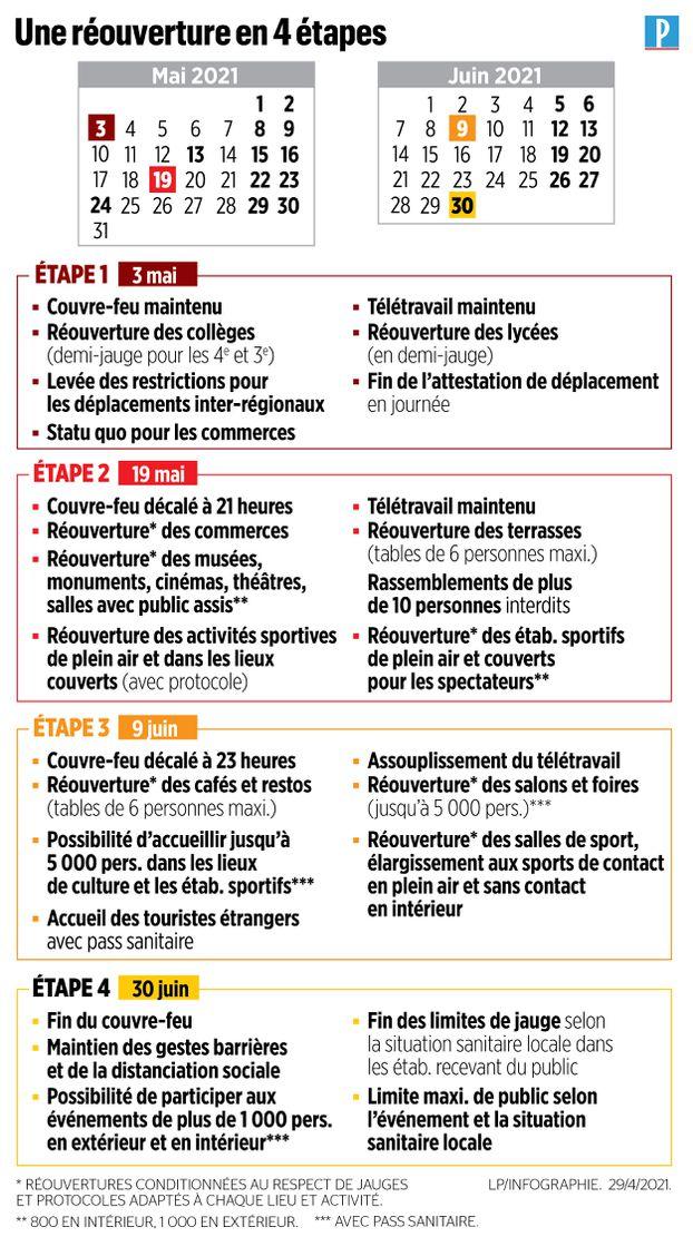 Réouverture-4-etapes